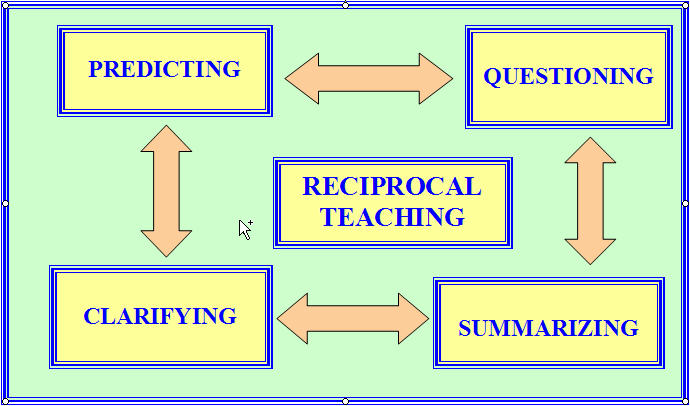 Reciprocal Teaching STRATEGIES – Reciprocal Teaching Worksheet